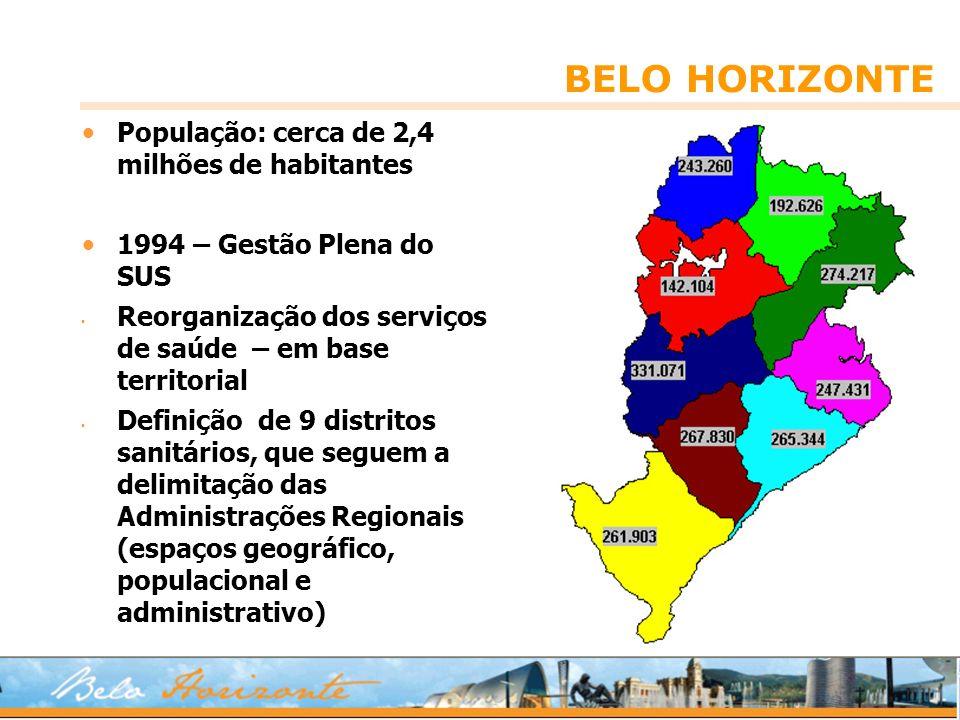 BELO HORIZONTE População: cerca de 2,4 milhões de habitantes 1994 – Gestão Plena do SUS Reorganização dos serviços de saúde – em base territorial Defi