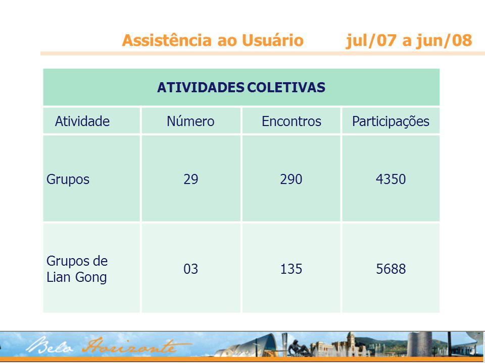 Assistência ao Usuário jul/07 a jun/08 ATIVIDADES COLETIVAS AtividadeNúmeroEncontrosParticipações Grupos292904350 Grupos de Lian Gong 031355688
