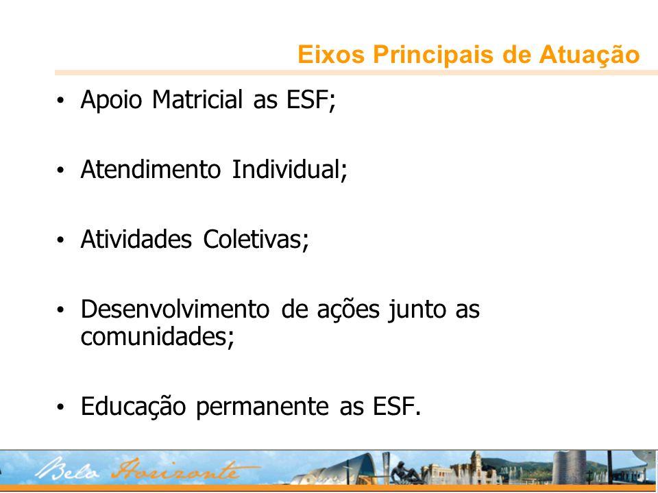 Eixos Principais de Atuação Apoio Matricial as ESF; Atendimento Individual; Atividades Coletivas; Desenvolvimento de ações junto as comunidades; Educa
