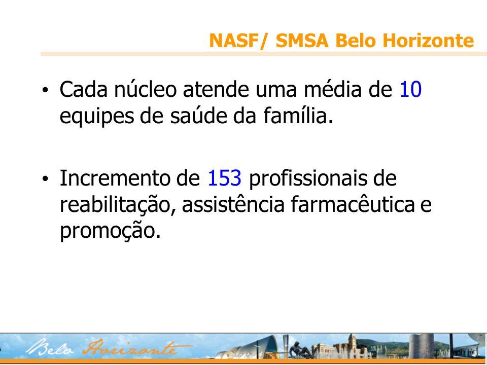 NASF/ SMSA Belo Horizonte Cada núcleo atende uma média de 10 equipes de saúde da família. Incremento de 153 profissionais de reabilitação, assistência