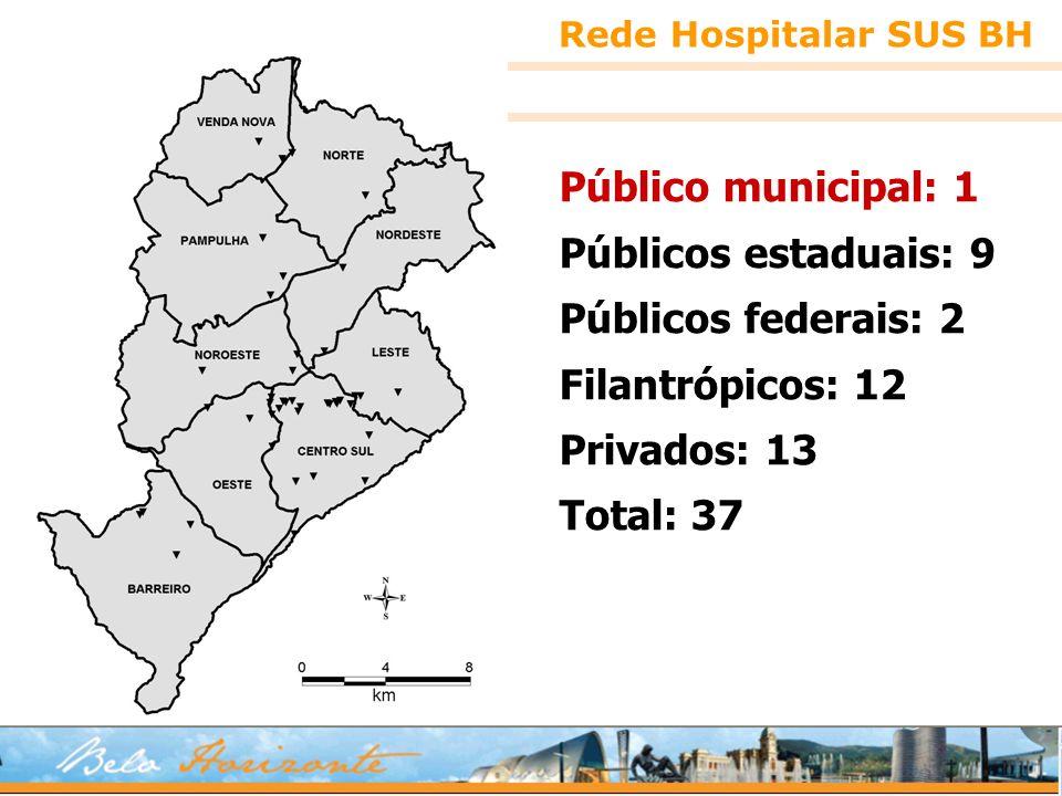 Público municipal: 1 Públicos estaduais: 9 Públicos federais: 2 Filantrópicos: 12 Privados: 13 Total: 37 Rede Hospitalar SUS BH