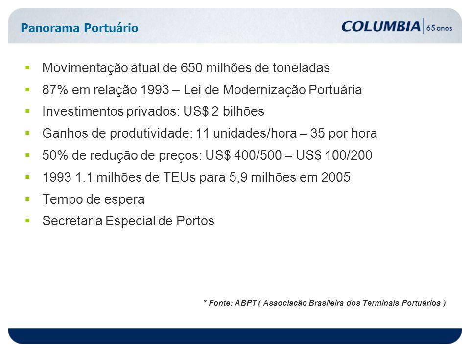 Panorama Portuário Movimentação atual de 650 milhões de toneladas 87% em relação 1993 – Lei de Modernização Portuária Investimentos privados: US$ 2 bilhões Ganhos de produtividade: 11 unidades/hora – 35 por hora 50% de redução de preços: US$ 400/500 – US$ 100/200 1993 1.1 milhões de TEUs para 5,9 milhões em 2005 Tempo de espera Secretaria Especial de Portos * Fonte: ABPT ( Associação Brasileira dos Terminais Portuários )