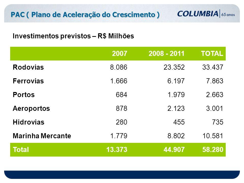 PAC ( Plano de Aceleração do Crescimento ) Investimentos previstos – R$ Milhões 20072008 - 2011TOTAL Rodovias8.08623.35233.437 Ferrovias1.6666.1977.86