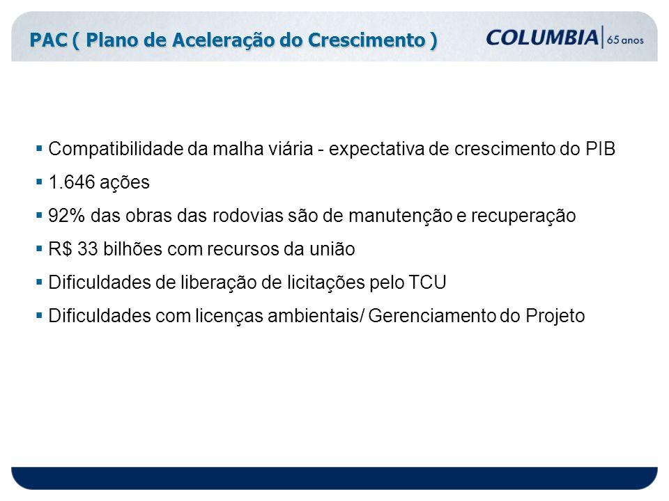 PAC ( Plano de Aceleração do Crescimento ) Compatibilidade da malha viária - expectativa de crescimento do PIB 1.646 ações 92% das obras das rodovias