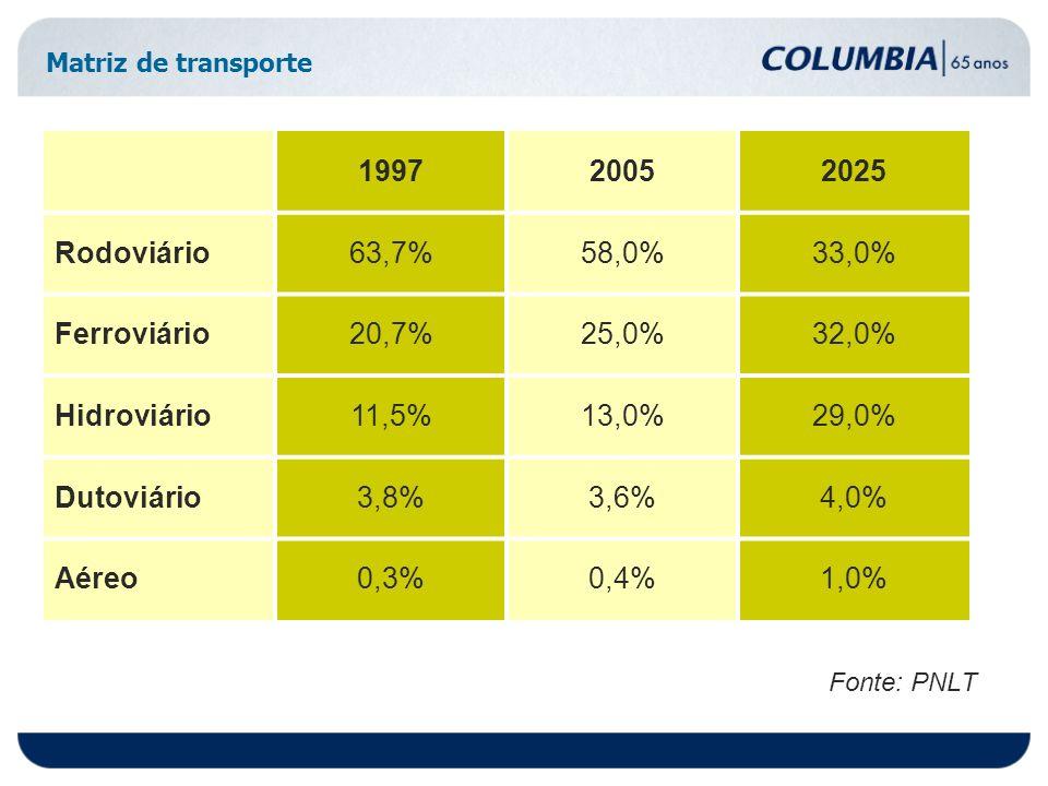 Matriz de transporte Fonte: PNLT 199720052025 Rodoviário63,7%58,0%33,0% Ferroviário20,7%25,0%32,0% Hidroviário11,5%13,0%29,0% Dutoviário3,8%3,6%4,0% Aéreo0,3%0,4%1,0%