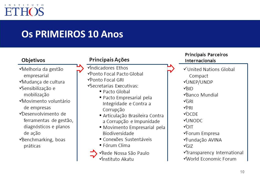 10 Os PRIMEIROS 10 Anos Rede Nossa São Paulo Instituto Akatu Melhoria da gestão empresarial Mudança de cultura Sensibilização e mobilização Movimento