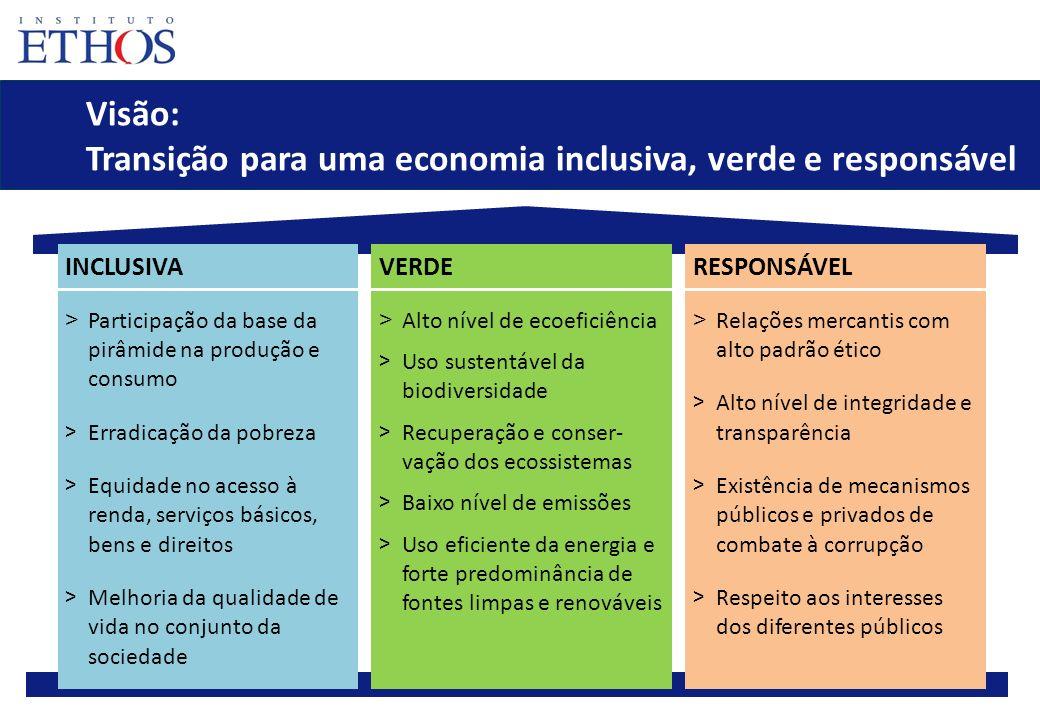 17 Visão: Transição para uma economia inclusiva, verde e responsável INCLUSIVA > Participação da base da pirâmide na produção e consumo > Erradicação
