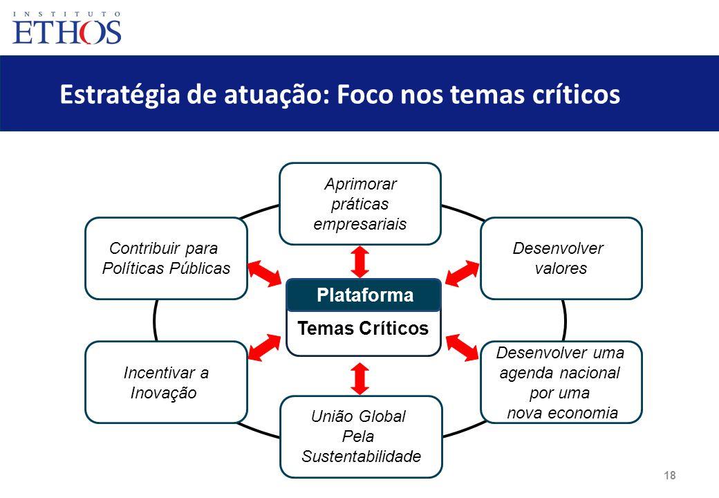 18 Estratégia de atuação: Foco nos temas críticos Aprimorar práticas empresariais Contribuir para Políticas Públicas Incentivar a Inovação Desenvolver