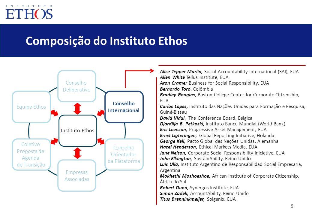 6 Composição do Instituto Ethos Conselho Deliberativo Empresas Associadas Equipe Ethos Coletivo Proposta de Agenda de Transição Conselho Internacional Conselho Orientador da Plataforma Instituto Ethos