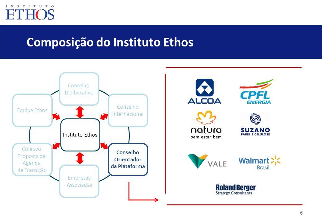 6 Composição do Instituto Ethos Conselho Deliberativo Empresas Associadas Equipe Ethos Coletivo Proposta de Agenda de Transição Conselho Internacional