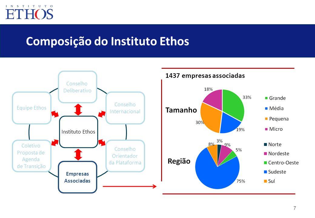 7 Composição do Instituto Ethos Conselho Deliberativo Empresas Associadas Equipe Ethos Coletivo Proposta de Agenda de Transição Conselho Internacional
