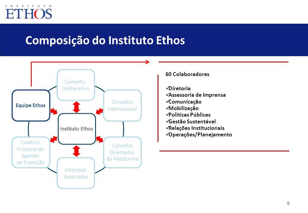 9 Composição do Instituto Ethos Conselho Deliberativo Empresas Associadas Equipe Ethos Coletivo Proposta de Agenda de Transição Conselho Internacional