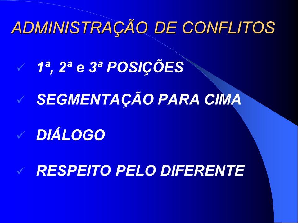 ADMINISTRAÇÃO DE CONFLITOS 1ª, 2ª e 3ª POSIÇÕES SEGMENTAÇÃO PARA CIMA DIÁLOGO RESPEITO PELO DIFERENTE