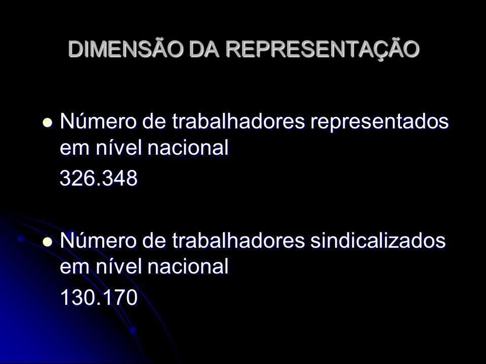 DIMENSÃO DA REPRESENTAÇÃO Número de trabalhadores representados em nível nacional Número de trabalhadores representados em nível nacional 326.348 326.