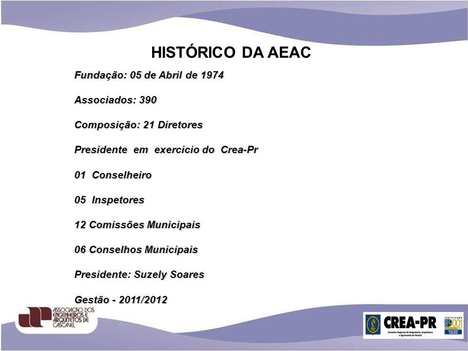 HISTÓRICO DA AEAC Fundação: 05 de Abril de 1974 Associados: 390 Composição: 21 Diretores Presidente em exercicio do Crea-Pr 01 Conselheiro 05 Inspetor
