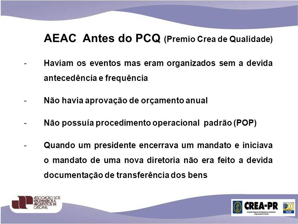 AEAC Antes do PCQ (Premio Crea de Qualidade) -Haviam os eventos mas eram organizados sem a devida antecedência e frequência -Não havia aprovação de or