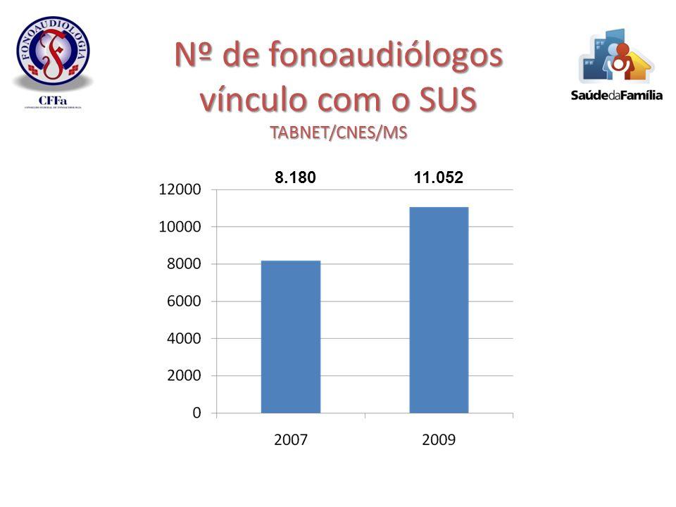 Nº de fonoaudiólogos vínculo com o SUS TABNET/CNES/MS 8.18011.052
