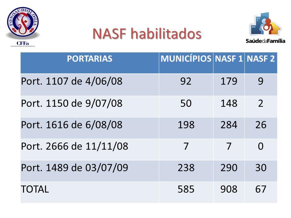 NASF habilitados PORTARIASMUNICÍPIOSNASF 1NASF 2 Port. 1107 de 4/06/08921799 Port. 1150 de 9/07/08501482 Port. 1616 de 6/08/0819828426 Port. 2666 de 1