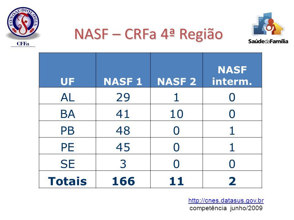UFNASF 1NASF 2 NASF interm. AL2910 BA41100 PB4801 PE4501 SE300 Totais166112 http://cnes.datasus.gov.br competência junho/2009 NASF – CRFa 4ª Região