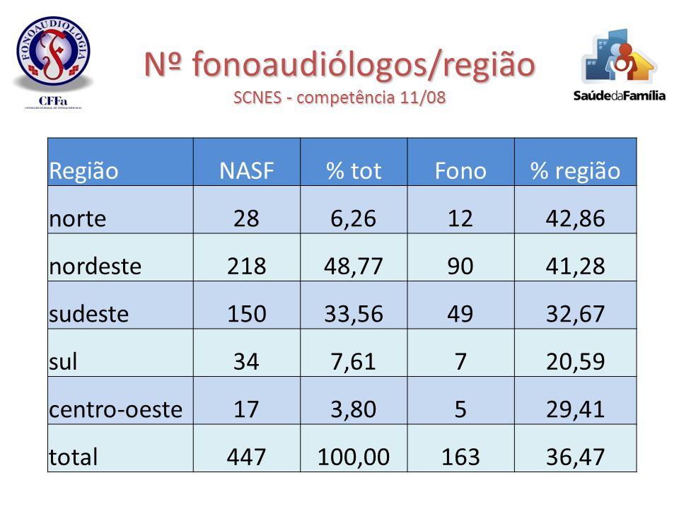 Nº fonoaudiólogos/região SCNES - competência 11/08 RegiãoNASF% totFono% região norte286,261242,86 nordeste21848,779041,28 sudeste15033,564932,67 sul34