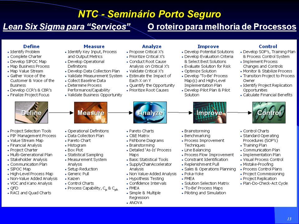 12 NTC - Seminário Porto Seguro Six Sigma + Lean = integração de duas poderosas ferramentas de melhoria do Negócio.