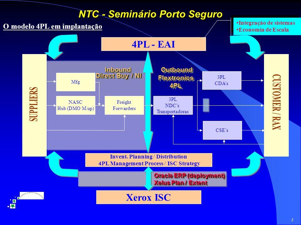 5 NTC - Seminário Porto Seguro O modelo 4PL em implantação NASC Hub (DMO M.up) Freight Forwarders 3PL NDCs Transportadoras CSEs 3PL CDAs Invent.