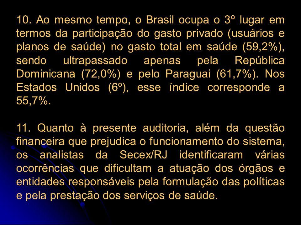 10. Ao mesmo tempo, o Brasil ocupa o 3º lugar em termos da participação do gasto privado (usuários e planos de saúde) no gasto total em saúde (59,2%),