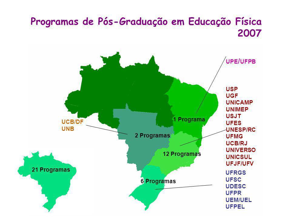Programas de Pós-Graduação em Educação Física 2007 UCB/DF UNB UFRGS UFSC UDESC UFPR UEM/UEL UFPEL 21 Programas 6 Programas 12 Programas UPE / UFPB USP UGF UNICAMP UNIMEP USJT UFES UNESP/RC UFMG UCB/RJ UNIVERSO UNICSUL UFJF/UFV 2 Programas 1 Programa