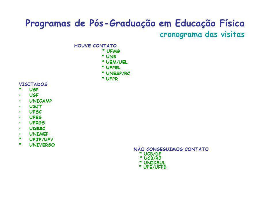 Programas de Pós-Graduação em Educação Física cronograma das visitas HOUVE CONTATO * UFMG * UNB * UEM/UEL * UFPEL * UNESP/RC * UFPR VISITADOS * USP UGF UNICAMP USJT UFSC UFES UFRGS UDESC UNIMEP *UFJF/UFV *UNIVERSO NÃO CONSEGUIMOS CONTATO * UCB/DF * UCB/RJ * UNICSUL * UPE/UFPB