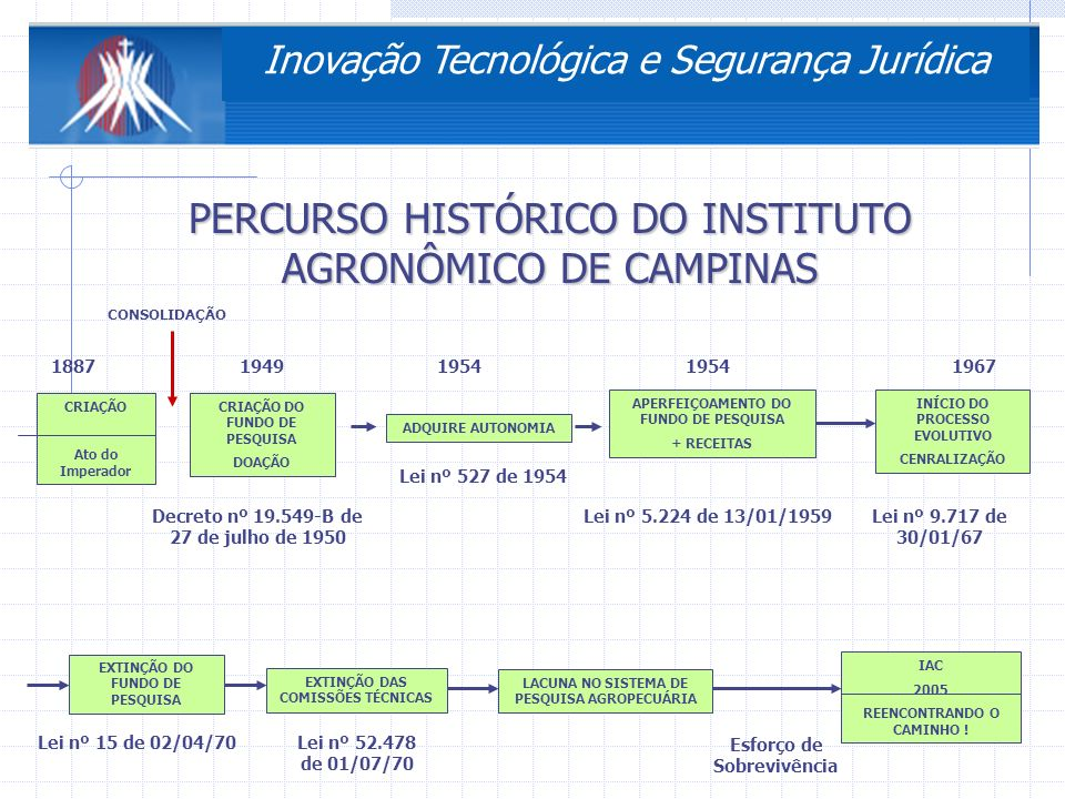 3ª Conferência Nacional de Ciência, Tecnologia e Inovação DPADNPEA Embrapa flexível, ágil IPEAS, IPEAME, IPEACS, IPEAO, IPEACO, IPEAL, IPEANE, IPEAN, IPEAAOc FASE I FASE II FASE IIIDecreto-Lei 200/67 19301970 Embrapa ESTRUTURA RÍGIDA Decreto-Lei 2.300 de 21/06/86 198619881990 Constituição Federal 05/10/88 Decreto-Lei 99.328 de 09/06/90 Decreto 01/02/91 Decreto 347 de 21/11/91 Decreto 725 de 19/01/93 1993 ESTRUTURA ENGESSADA Ano 2000-2005 EMPRESA PÚBLICA Lei 5.851 de 7/12/72 CICLO EVOLUTIVO DA PESQUISA AGROPECUÁRIA EM NÍVEL FEDERAL Inovação Tecnológica e Segurança Jurídica