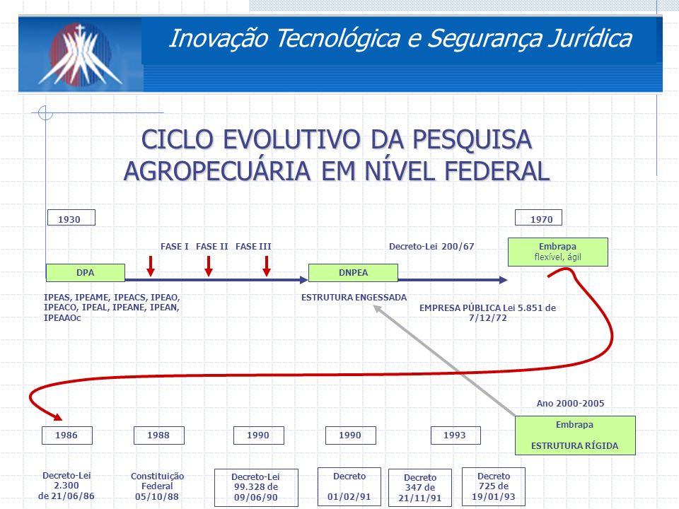 3ª Conferência Nacional de Ciência, Tecnologia e Inovação DESENVOLVIMENTO SOCIAL E ECONÔMICO ARCABOUÇO LEGAL SISTEMA EDUCACIONAL COMPETITIVIDADE INTERNACIONAL BASE EMPRESARIAL BASE DE C&T VANTAGENS COMPARATIV AS POLÍTICAS PÚBLICAS VALORES CULTURAIS LEGISLAÇÃO – MARCOS REGULATÓRIOS Inovação Tecnológica e Segurança Jurídica