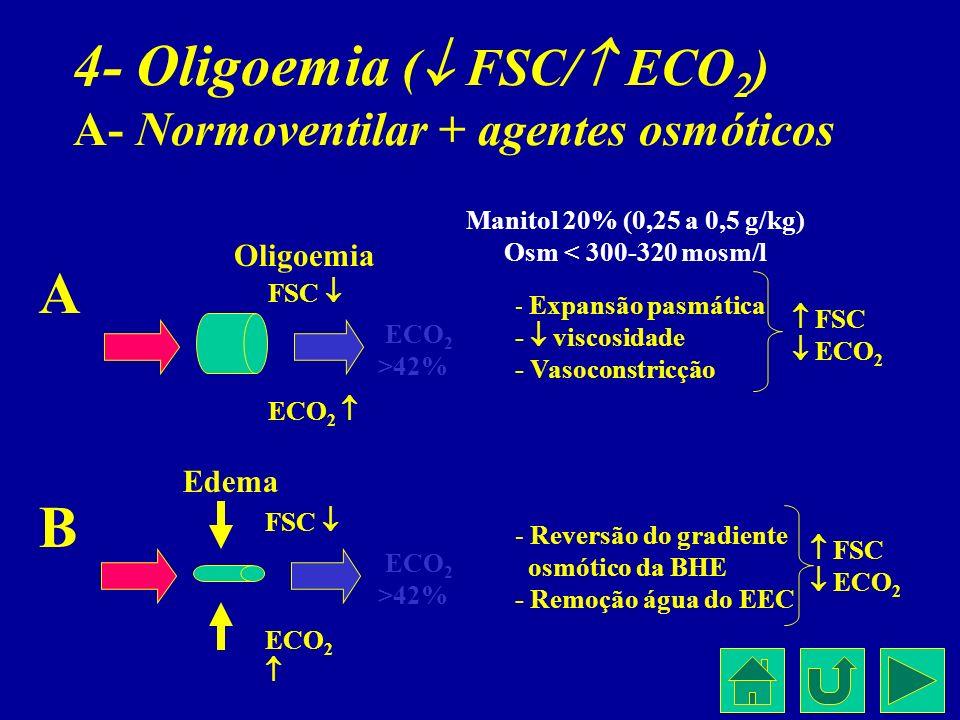 4- Oligoemia ( FSC/ ECO 2 ) A- Normoventilar + agentes osmóticos ECO 2 >42% Manitol 20% (0,25 a 0,5 g/kg) Osm < 300-320 mosm/l FSC ECO 2 ECO 2 >42% FS