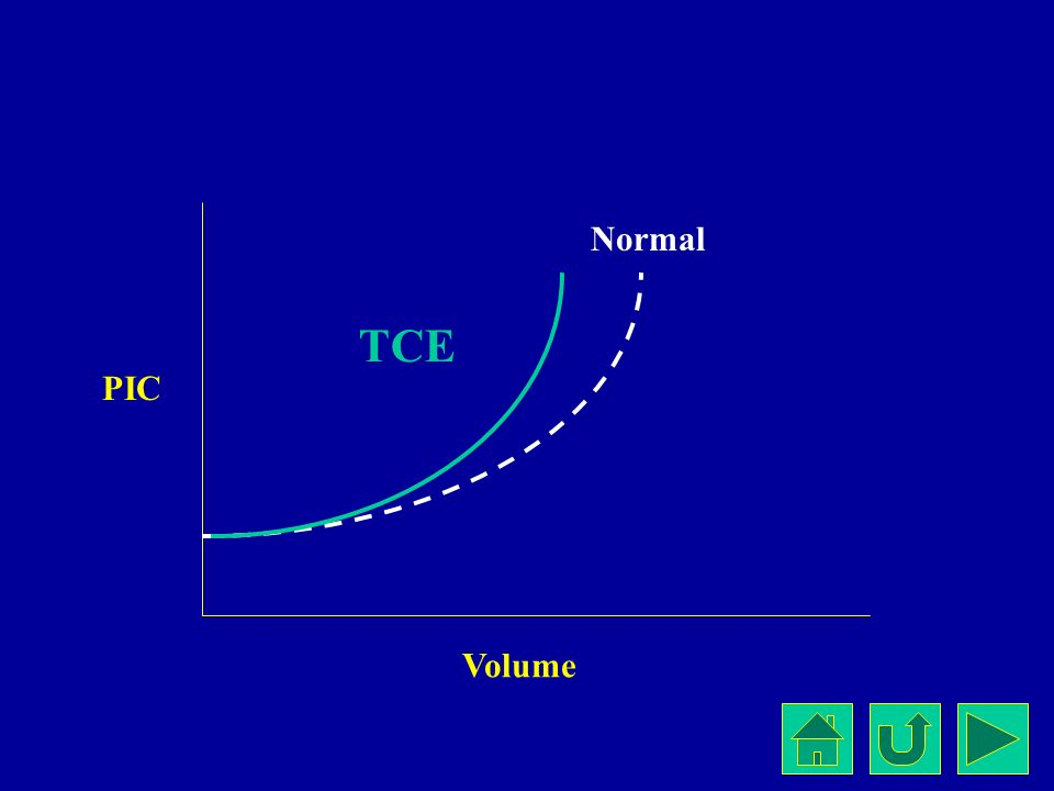 Normal TCE Volume PIC