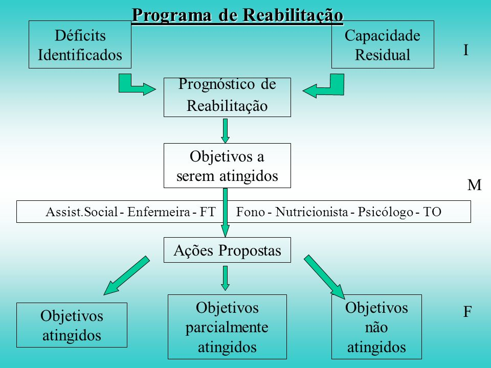 FISIATRIA MEDICINA DE REABILITAÇÃO AVALIAÇÃO CLÍNICA DA INCAPACIDADE Formas de Tratamento: Internação:- elevada dependência e necessidade de cuidados