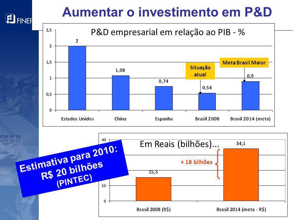 Aumentar o investimento em P&D Situação atual Meta Brasil Maior + 18 bilhões P&D empresarial em relação ao PIB - % Em Reais (bilhões)... Estimativa pa