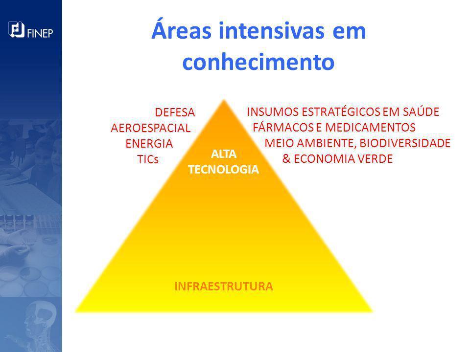INFRAESTRUTURA ALTA TECNOLOGIA Áreas intensivas em conhecimento DEFESA AEROESPACIAL ENERGIA TICs INSUMOS ESTRATÉGICOS EM SAÚDE FÁRMACOS E MEDICAMENTOS