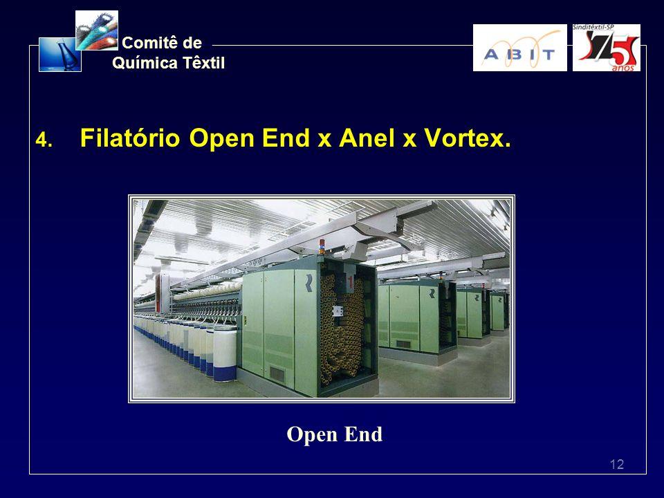 12 Comitê de Química Têxtil 4. Filatório Open End x Anel x Vortex. Open End