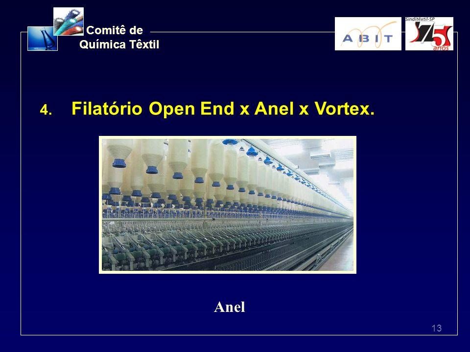 13 Comitê de Química Têxtil 4. Filatório Open End x Anel x Vortex. Anel