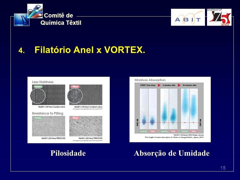 15 Comitê de Química Têxtil 4. Filatório Anel x VORTEX. PilosidadeAbsorção de Umidade