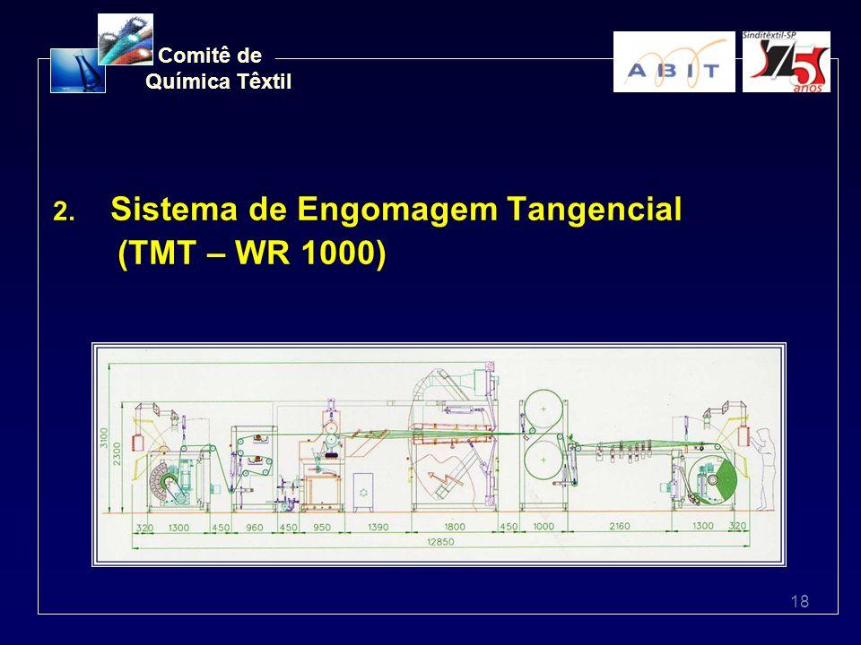 18 Comitê de Química Têxtil 2. Sistema de Engomagem Tangencial (TMT – WR 1000)