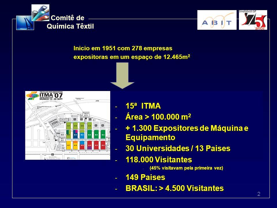 2 Comitê de Química Têxtil Inicio em 1951 com 278 empresas expositoras em um espaço de 12.465m 2 - 15ª ITMA - Área > 100.000 m 2 - + 1.300 Expositores