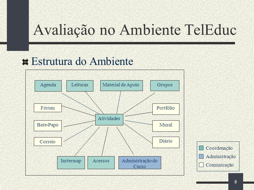 8 Avaliação no Ambiente TelEduc Estrutura do Ambiente Atividades Fórum Bate-Papo Correio Portfólio Material de ApoioLeiturasGruposAgenda AcessosInrter
