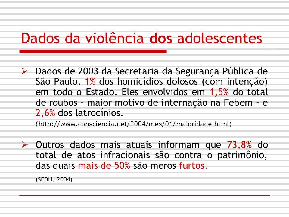 Dados da violência dos adolescentes Dados de 2003 da Secretaria da Segurança Pública de São Paulo, 1% dos homicídios dolosos (com intenção) em todo o