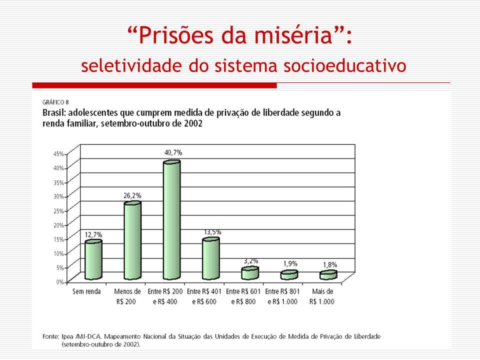 Prisões da miséria: seletividade do sistema socioeducativo
