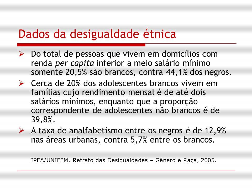 Dados da desigualdade étnica Do total de pessoas que vivem em domicílios com renda per capita inferior a meio salário mínimo somente 20,5% são brancos