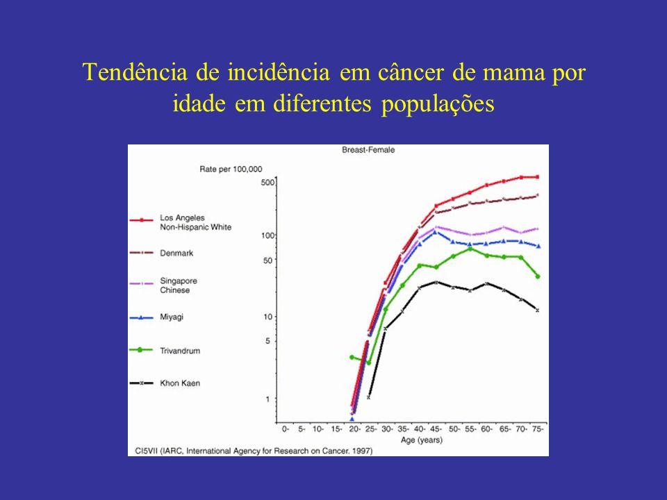 Tendência de incidência em câncer de mama por idade em diferentes populações