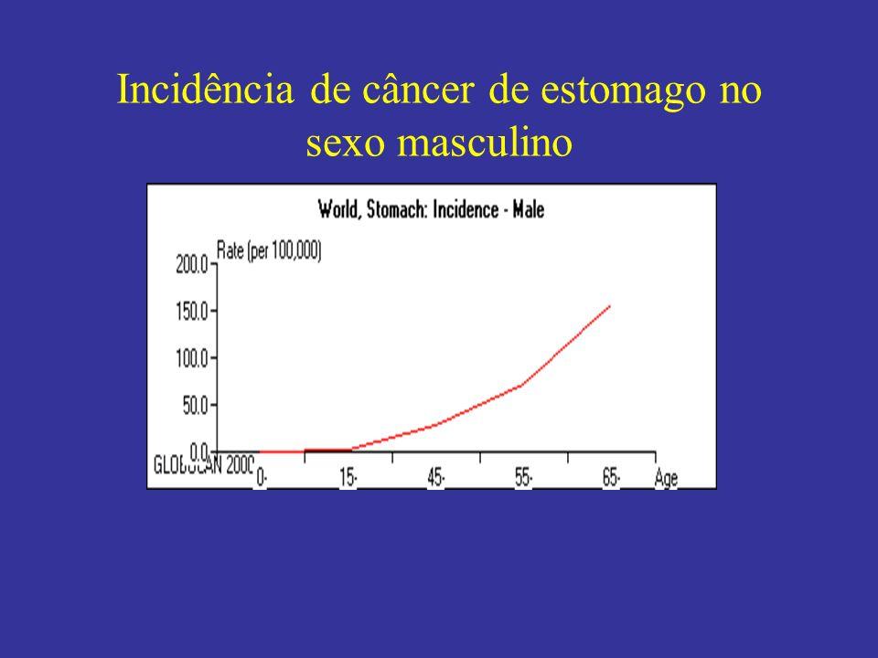 Incidência de câncer de estomago no sexo masculino