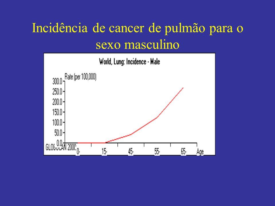 Incidência de cancer de pulmão para o sexo masculino