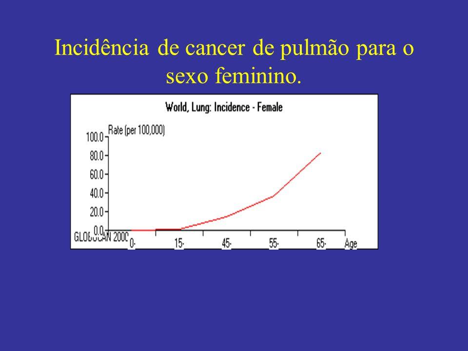 Incidência de cancer de pulmão para o sexo feminino.