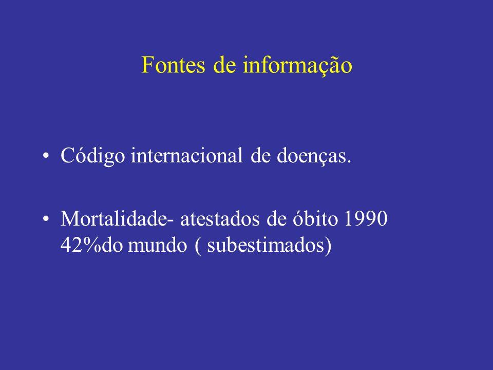 Fontes de informação Código internacional de doenças. Mortalidade- atestados de óbito 1990 42%do mundo ( subestimados)